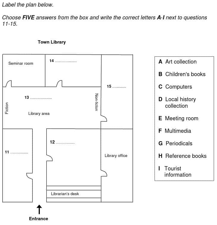 An example of a plan labelling question.